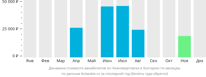 Динамика стоимости авиабилетов из Нижневартовска в Болгарию по месяцам