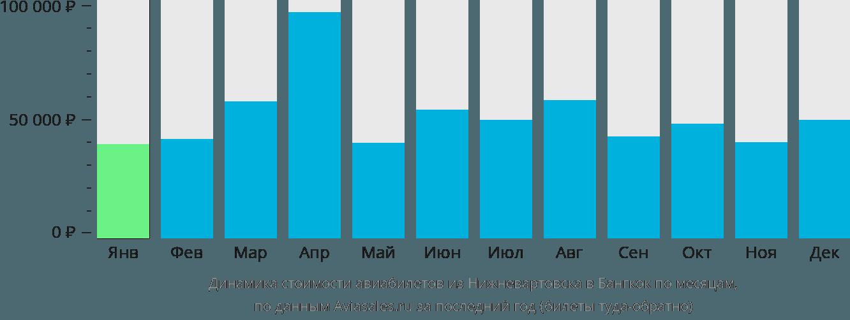 Динамика стоимости авиабилетов из Нижневартовска в Бангкок по месяцам
