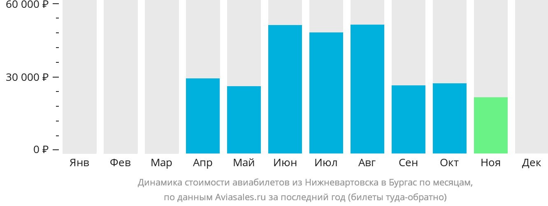 Динамика стоимости авиабилетов из Нижневартовска в Бургас по месяцам