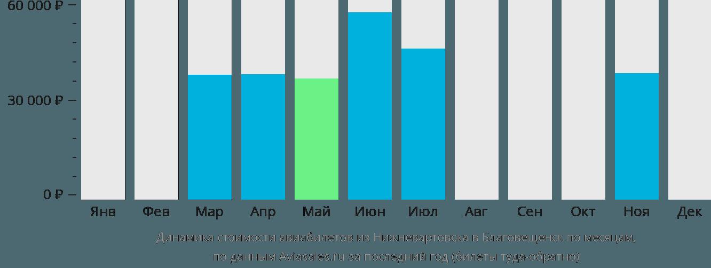 Динамика стоимости авиабилетов из Нижневартовска в Благовещенск по месяцам