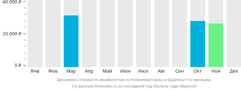 Динамика стоимости авиабилетов из Нижневартовска в Будапешт по месяцам