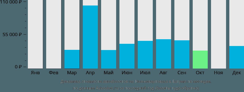 Динамика стоимости авиабилетов из Нижневартовска в Батуми по месяцам