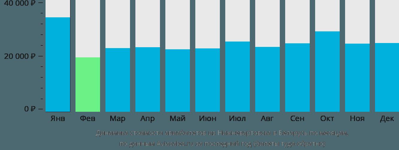 Динамика стоимости авиабилетов из Нижневартовска в Беларусь по месяцам