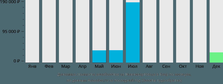 Динамика стоимости авиабилетов из Нижневартовска в Каир по месяцам