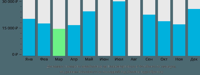 Динамика стоимости авиабилетов из Нижневартовска в Челябинск по месяцам