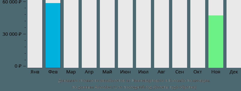 Динамика стоимости авиабилетов из Нижневартовска в Коломбо по месяцам