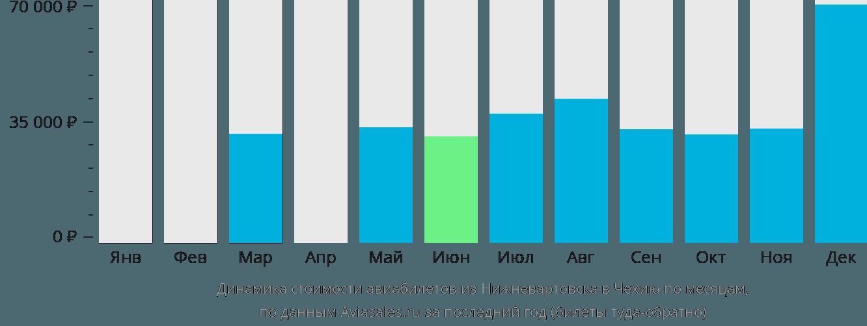Динамика стоимости авиабилетов из Нижневартовска в Чехию по месяцам