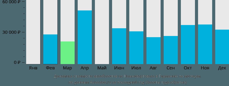 Динамика стоимости авиабилетов из Нижневартовска в Германию по месяцам