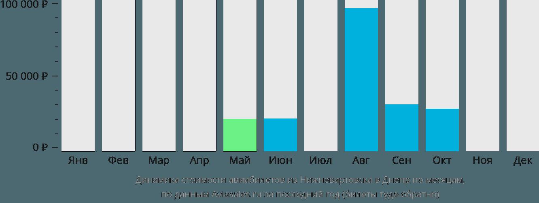 Динамика стоимости авиабилетов из Нижневартовска в Днепр по месяцам