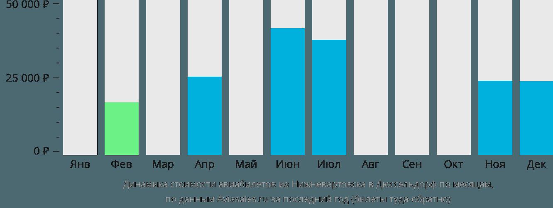 Динамика стоимости авиабилетов из Нижневартовска в Дюссельдорф по месяцам