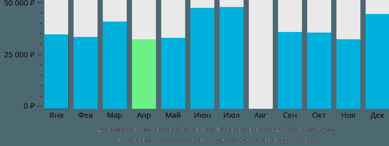 Динамика стоимости авиабилетов из Нижневартовска в Дубай по месяцам