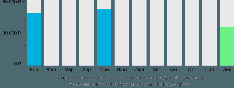Динамика стоимости авиабилетов из Нижневартовска в Душанбе по месяцам