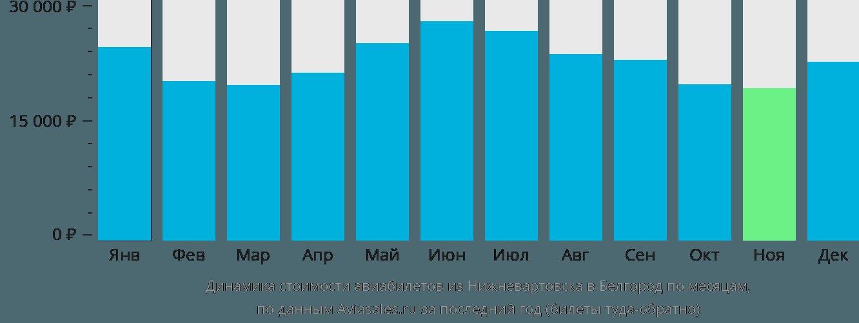 Динамика стоимости авиабилетов из Нижневартовска в Белгород по месяцам