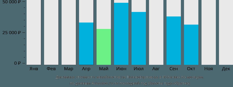 Динамика стоимости авиабилетов из Нижневартовска в Испанию по месяцам