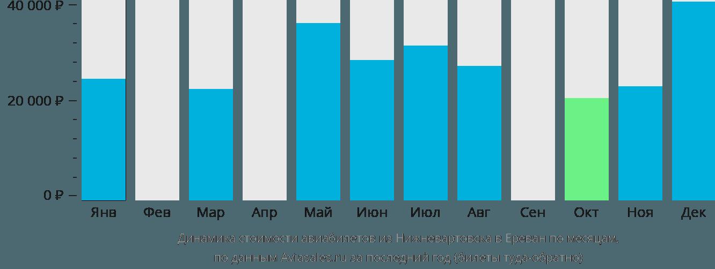 Динамика стоимости авиабилетов из Нижневартовска в Ереван по месяцам