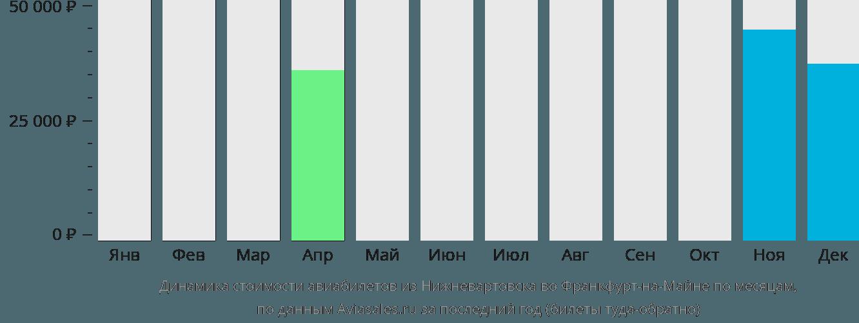 Динамика стоимости авиабилетов из Нижневартовска во Франкфурт-на-Майне по месяцам