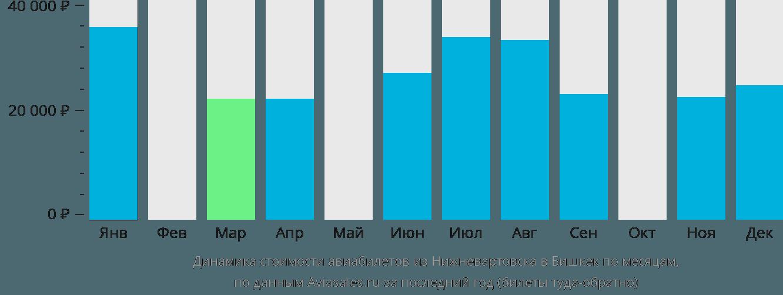 Динамика стоимости авиабилетов из Нижневартовска в Бишкек по месяцам
