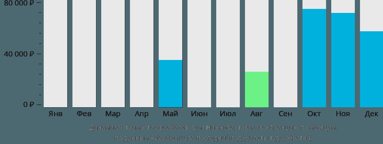 Динамика стоимости авиабилетов из Нижневартовска во Францию по месяцам