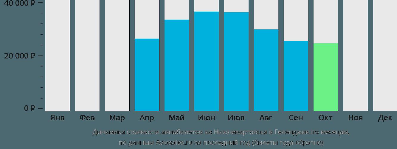 Динамика стоимости авиабилетов из Нижневартовска в Геленджик по месяцам