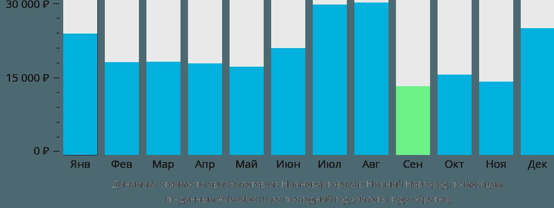 Динамика стоимости авиабилетов из Нижневартовска в Нижний Новгород по месяцам