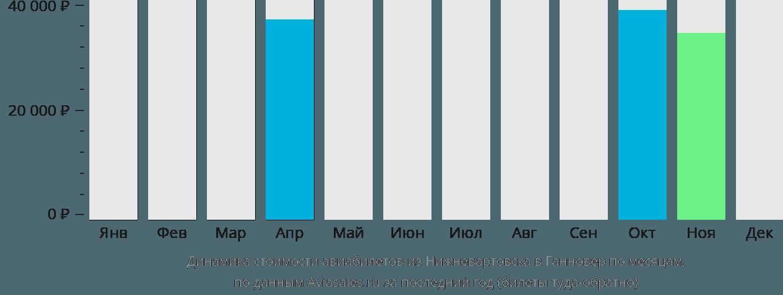 Динамика стоимости авиабилетов из Нижневартовска в Ганновер по месяцам