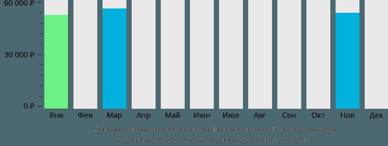 Динамика стоимости авиабилетов из Нижневартовска в Гонконг по месяцам