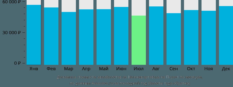 Динамика стоимости авиабилетов из Нижневартовска на Пхукет по месяцам