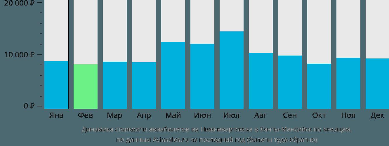 Динамика стоимости авиабилетов из Нижневартовска в Ханты-Мансийск по месяцам