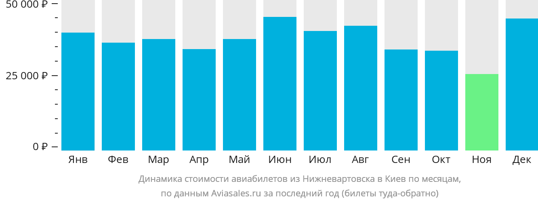 Динамика стоимости авиабилетов из Нижневартовска в Киев по месяцам