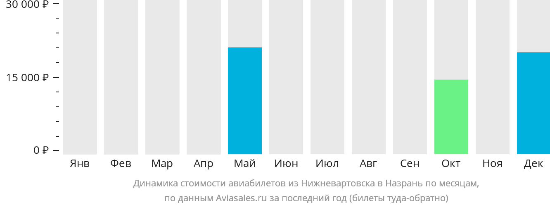Динамика стоимости авиабилетов из Нижневартовска в Назрань по месяцам