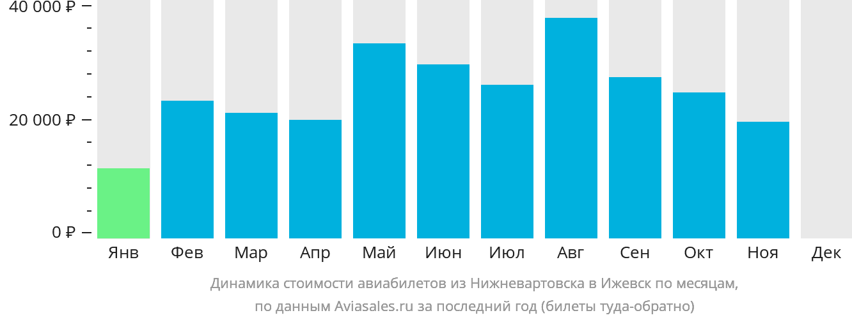 Динамика стоимости авиабилетов из Нижневартовска в Ижевск по месяцам