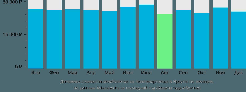 Динамика стоимости авиабилетов из Нижневартовска в Иркутск по месяцам