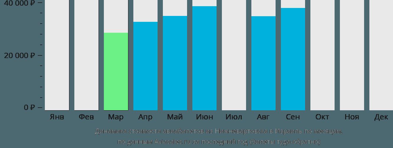 Динамика стоимости авиабилетов из Нижневартовска в Израиль по месяцам