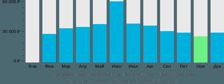 Динамика стоимости авиабилетов из Нижневартовска в Стамбул по месяцам