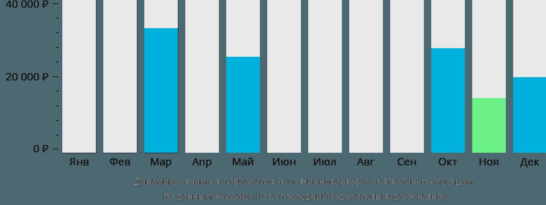 Динамика стоимости авиабилетов из Нижневартовска в Италию по месяцам