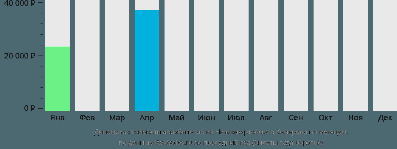 Динамика стоимости авиабилетов из Нижневартовска в Кемерово по месяцам