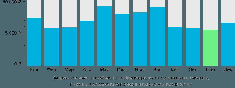 Динамика стоимости авиабилетов из Нижневартовска в Калининград по месяцам
