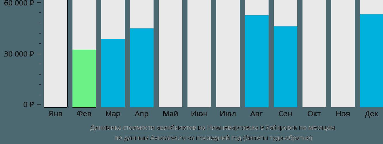 Динамика стоимости авиабилетов из Нижневартовска в Хабаровск по месяцам