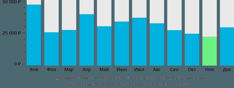 Динамика стоимости авиабилетов из Нижневартовска в Кишинев по месяцам