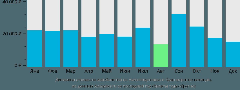 Динамика стоимости авиабилетов из Нижневартовска в Красноярск по месяцам