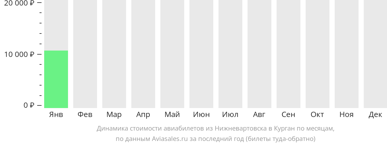 Динамика стоимости авиабилетов из Нижневартовска в Курган по месяцам