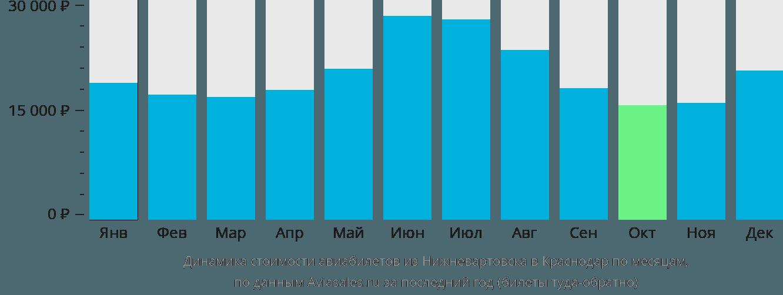 Динамика стоимости авиабилетов из Нижневартовска в Краснодар по месяцам