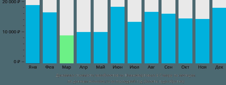 Динамика стоимости авиабилетов из Нижневартовска в Самару по месяцам