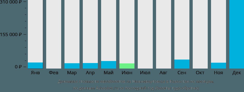 Динамика стоимости авиабилетов из Нижневартовска в Казахстан по месяцам