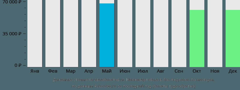 Динамика стоимости авиабилетов из Нижневартовска в Лос-Анджелес по месяцам