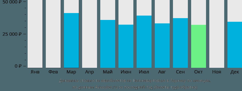 Динамика стоимости авиабилетов из Нижневартовска в Ларнаку по месяцам