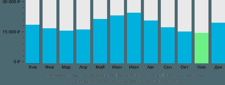 Динамика стоимости авиабилетов из Нижневартовска в Санкт-Петербург по месяцам