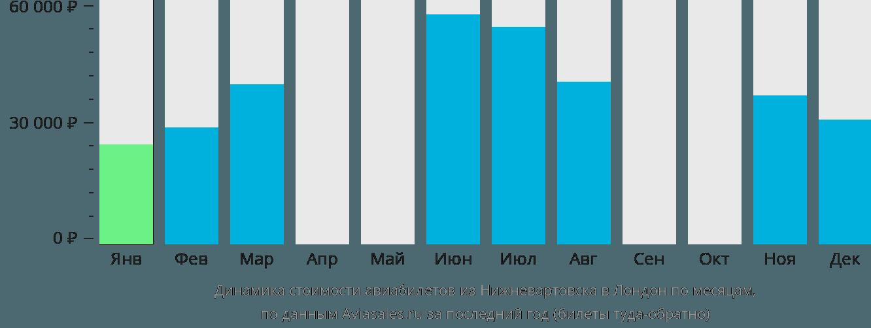 Динамика стоимости авиабилетов из Нижневартовска в Лондон по месяцам