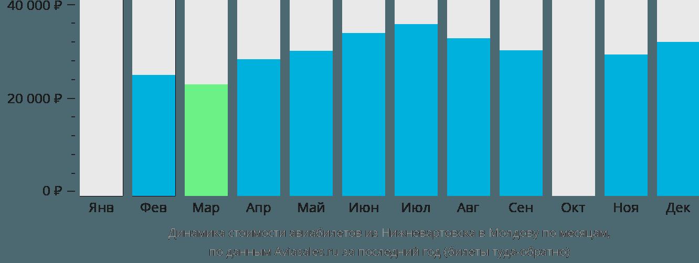Динамика стоимости авиабилетов из Нижневартовска в Молдову по месяцам
