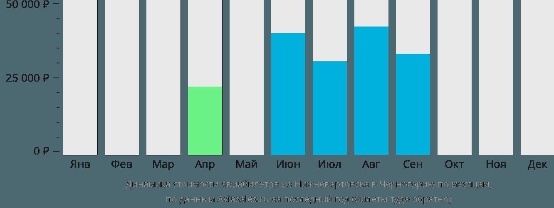 Динамика стоимости авиабилетов из Нижневартовска в Черногорию по месяцам
